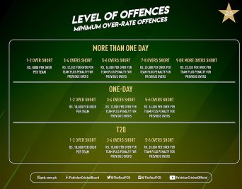 Minimum Over Rate Offences Quaid-e-azam trophy 2019