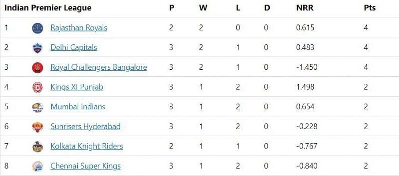 Here is how the IPL 2020 points table looks like after the eleventh match
