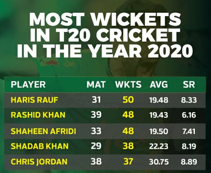 Haris Rauf tops the table with most T20 wickets 1
